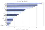 セシウム137 野菜への蓄積率.jpg