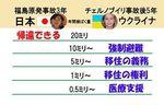 チェルノブイリと福島避難基準数値.jpg